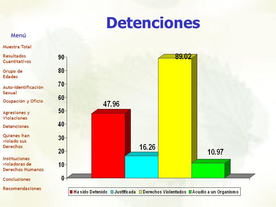 Detenciones Menú Muestra Total Resultados Cuantitativos