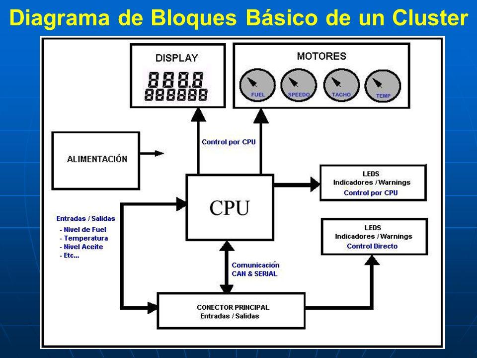 Diagrama de Bloques Básico de un Cluster