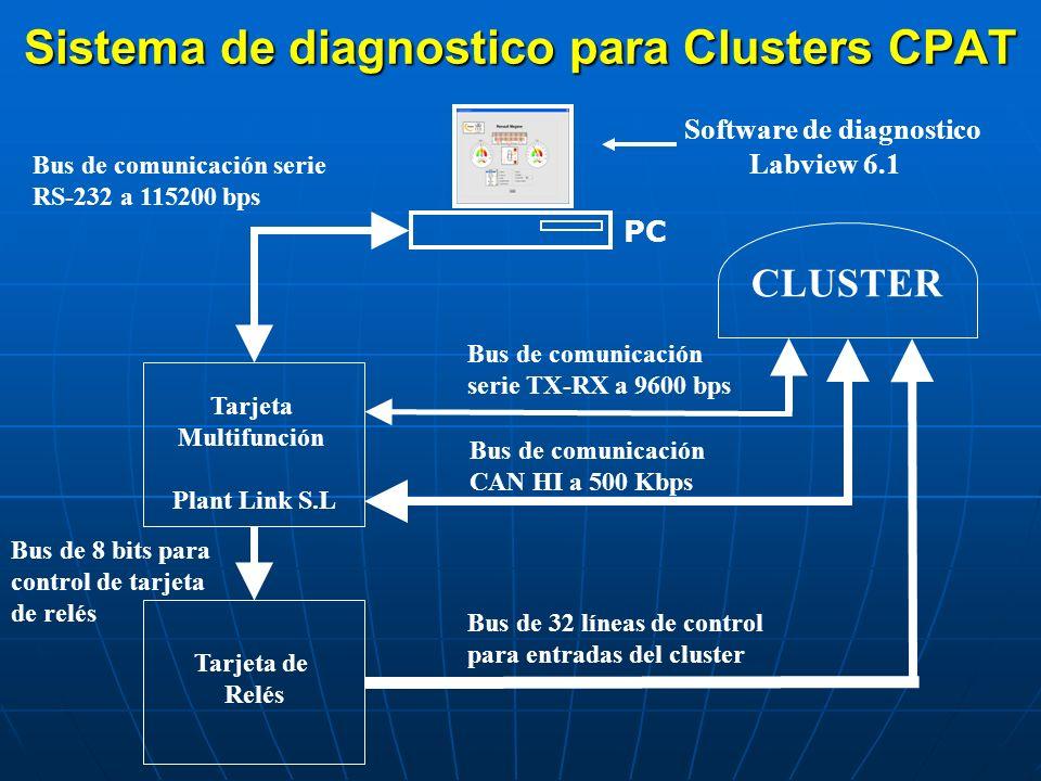 Sistema de diagnostico para Clusters CPAT