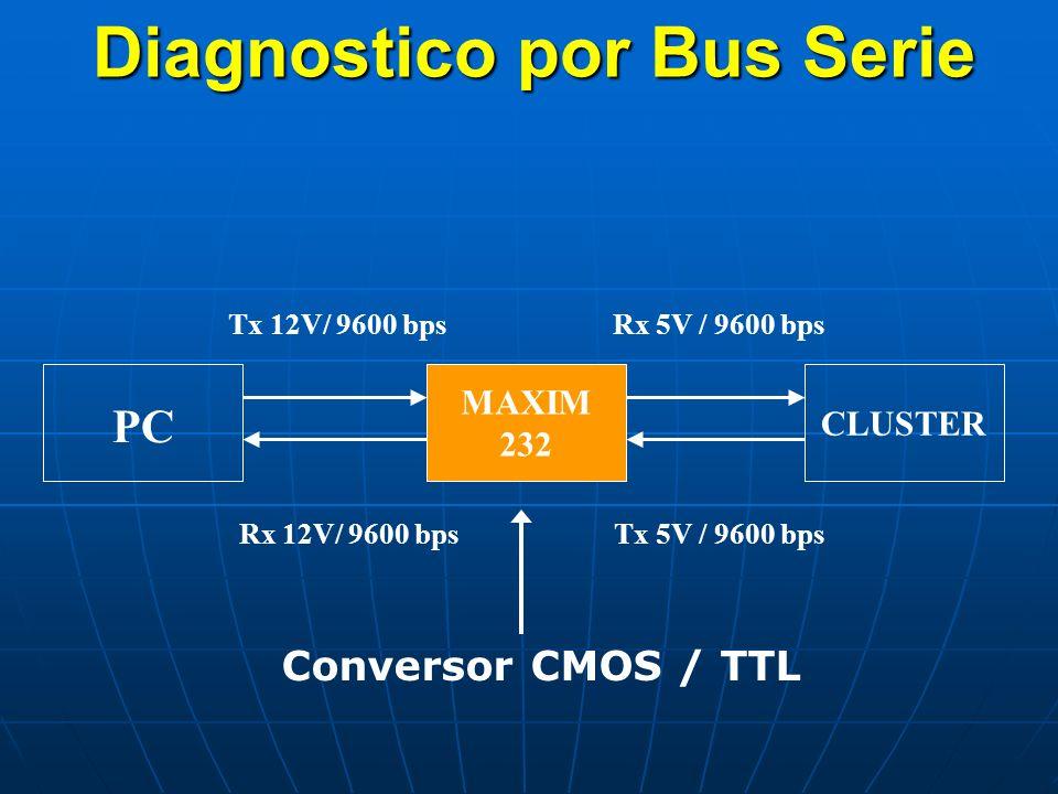 Diagnostico por Bus Serie