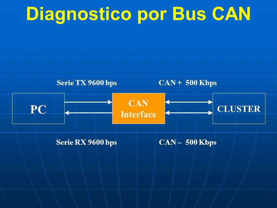 Diagnostico por Bus CAN