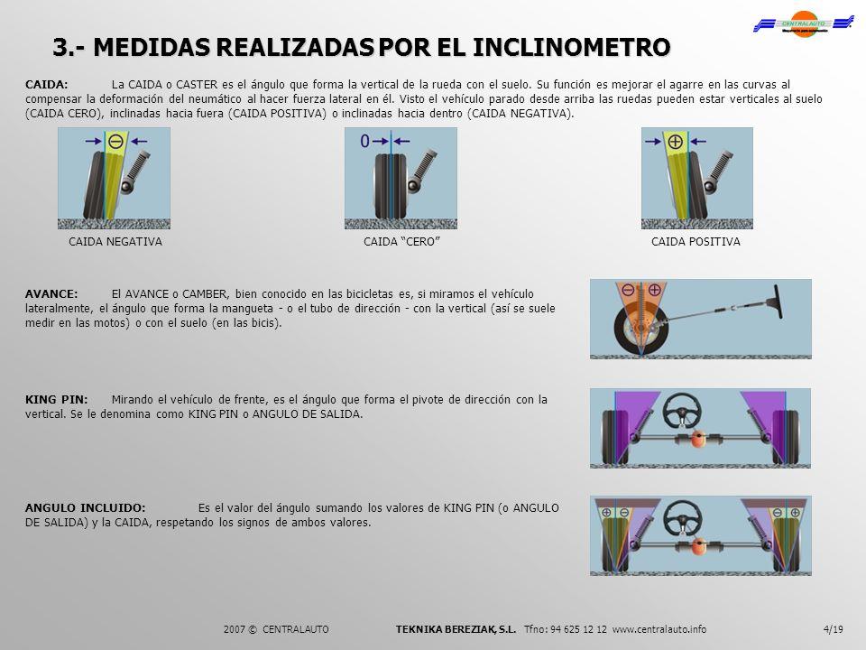 3.- MEDIDAS REALIZADAS POR EL INCLINOMETRO