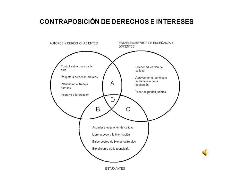 CONTRAPOSICIÓN DE DERECHOS E INTERESES