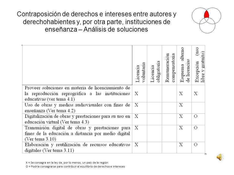 Contraposición de derechos e intereses entre autores y derechohabientes y, por otra parte, instituciones de enseñanza – Análisis de soluciones