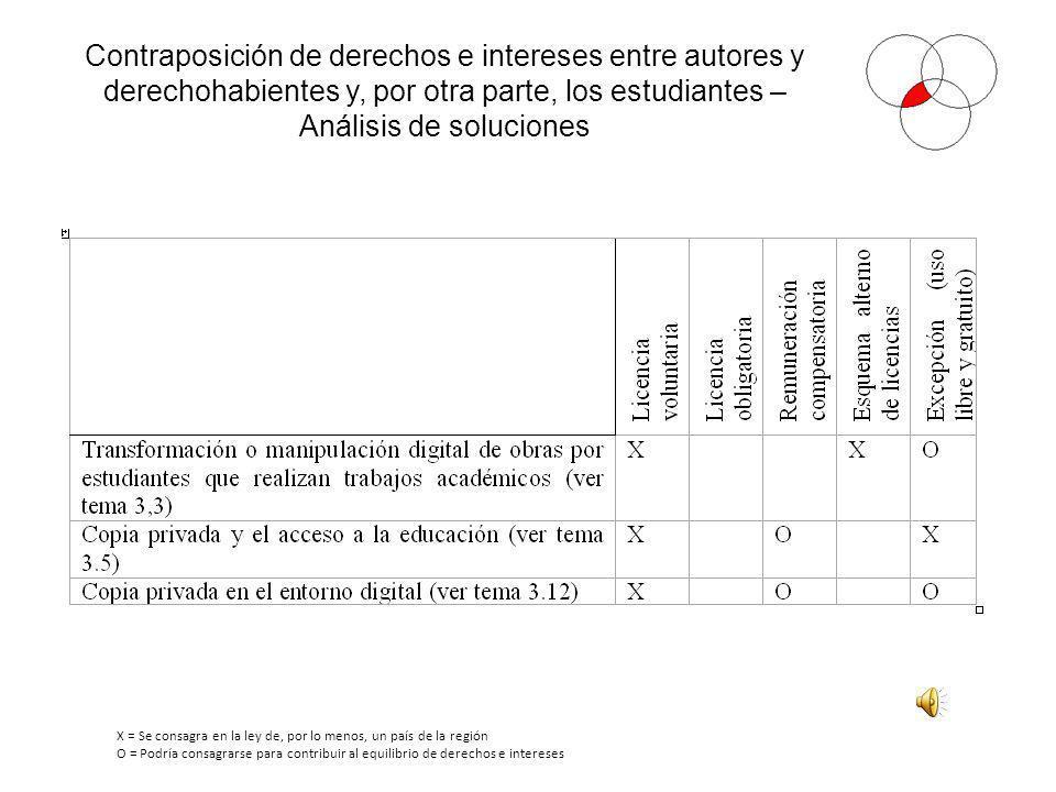 Contraposición de derechos e intereses entre autores y derechohabientes y, por otra parte, los estudiantes – Análisis de soluciones