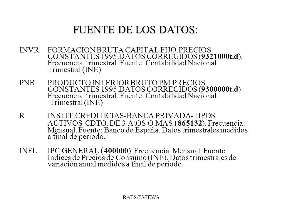 FUENTE DE LOS DATOS: INVR FORMACION BRUTA CAPITAL FIJO.PRECIOS