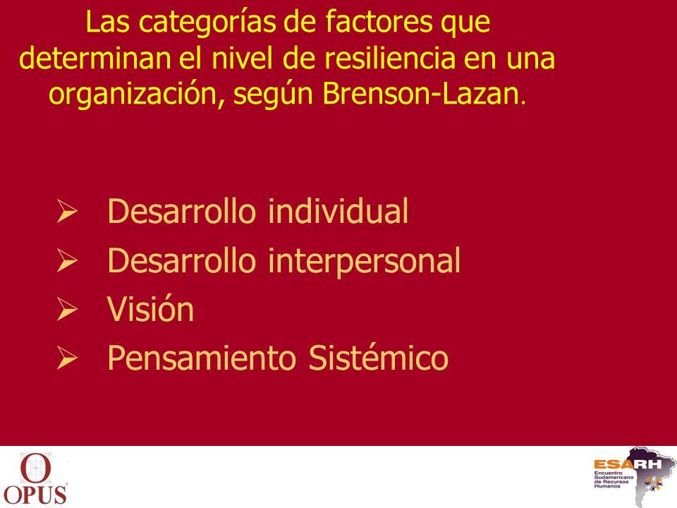 Desarrollo individual Desarrollo interpersonal Visión