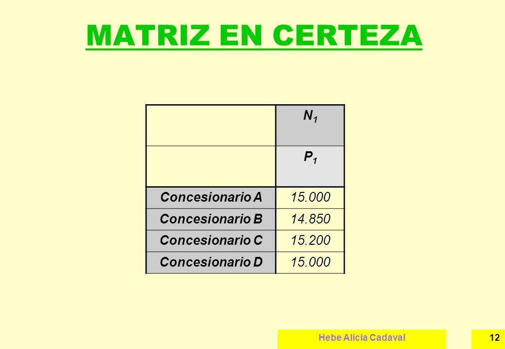MATRIZ EN CERTEZA N1 P1 Concesionario A 15.000 Concesionario B 14.850