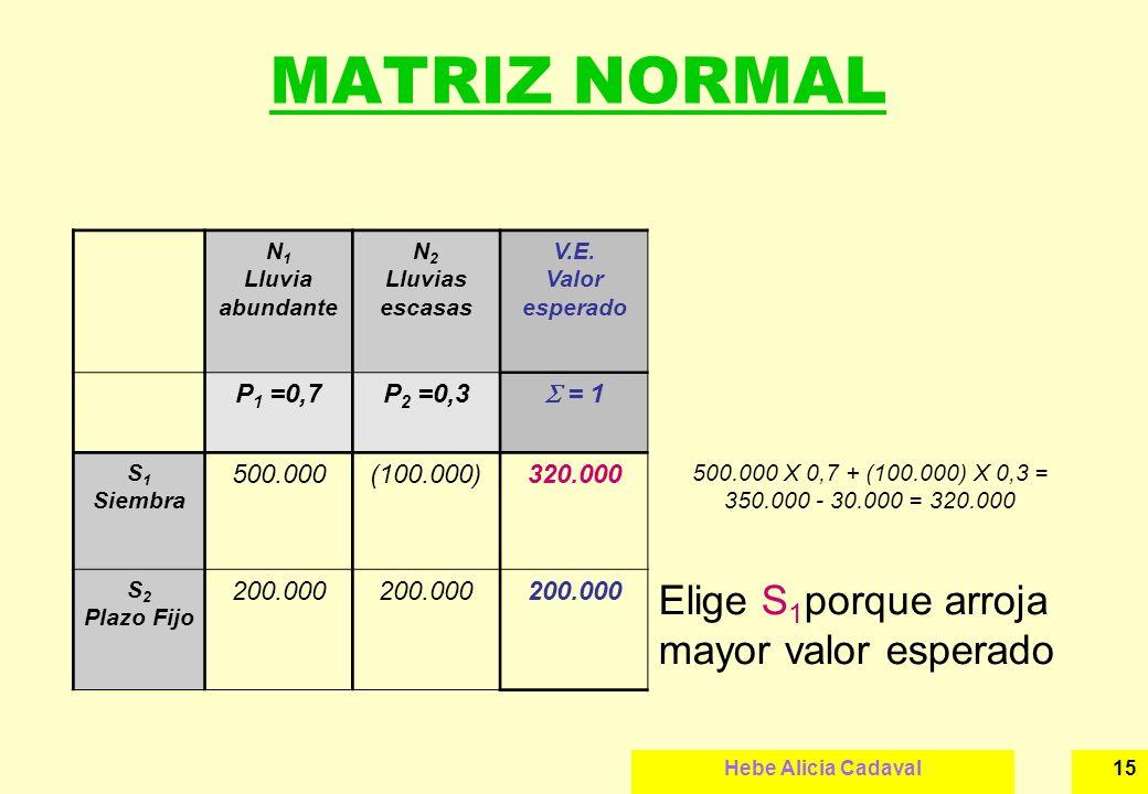 MATRIZ NORMAL Elige S1porque arroja mayor valor esperado P1 =0,7