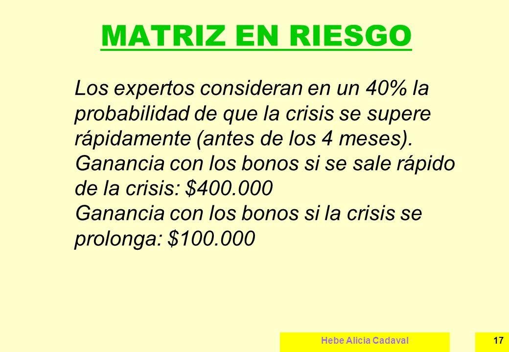 MATRIZ EN RIESGO Los expertos consideran en un 40% la probabilidad de que la crisis se supere rápidamente (antes de los 4 meses).