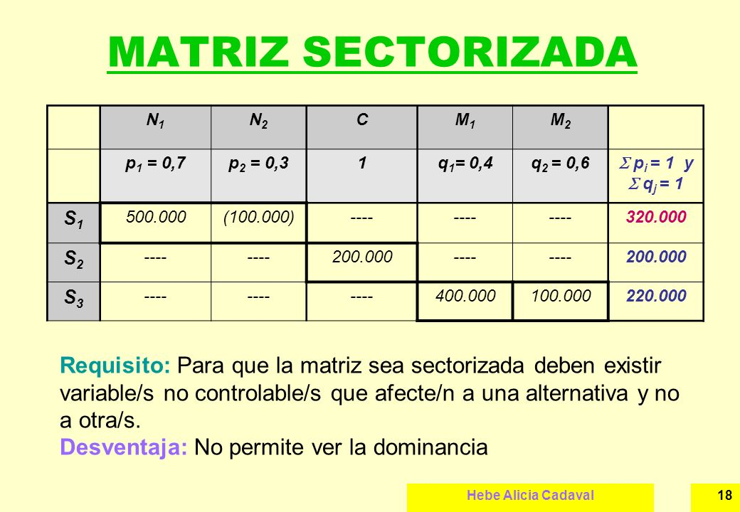 MATRIZ SECTORIZADA N1. N2. C. M1. M2. p1 = 0,7. p2 = 0,3. 1. q1= 0,4. q2 = 0,6.  pi = 1 y  qj = 1.