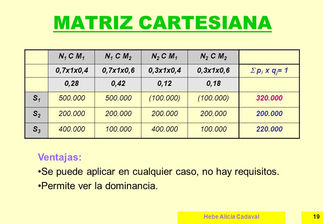 MATRIZ CARTESIANA Ventajas: