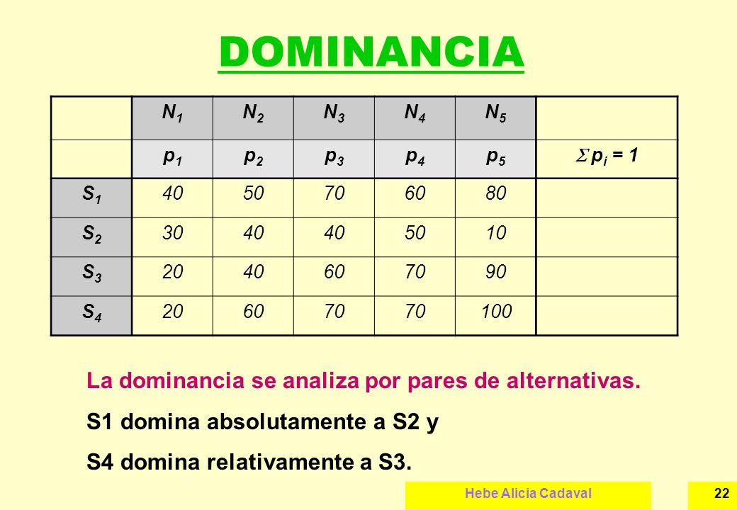 DOMINANCIA La dominancia se analiza por pares de alternativas.