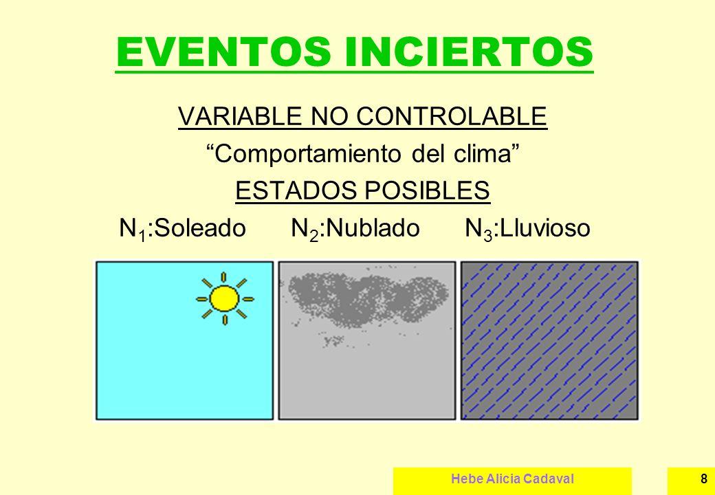 EVENTOS INCIERTOS VARIABLE NO CONTROLABLE Comportamiento del clima