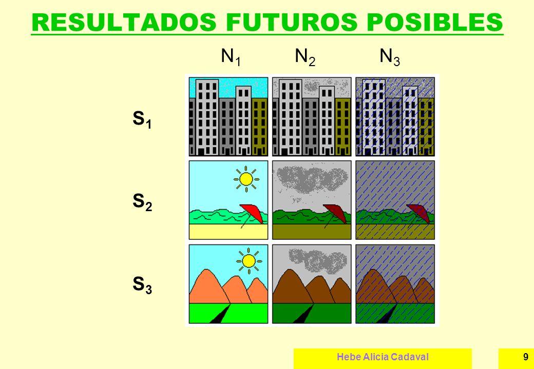 RESULTADOS FUTUROS POSIBLES