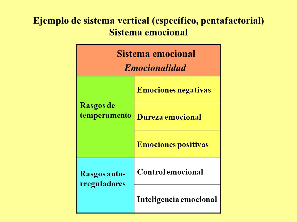 Ejemplo de sistema vertical (específico, pentafactorial) Sistema emocional