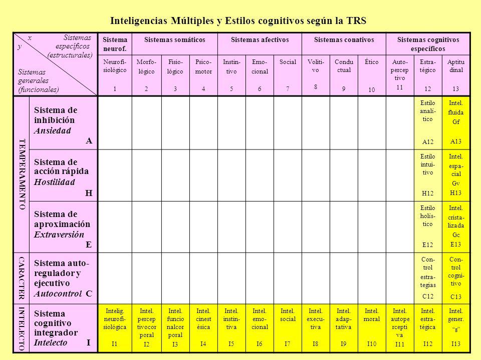 Inteligencias Múltiples y Estilos cognitivos según la TRS