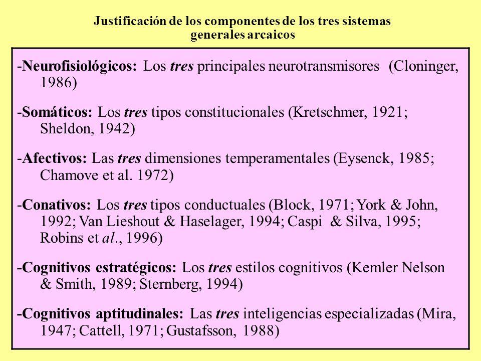 Neurofisiológicos: Los tres principales neurotransmisores (Cloninger,