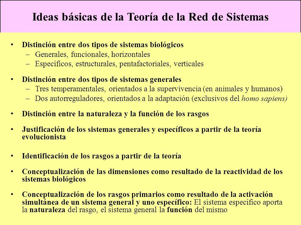 Ideas básicas de la Teoría de la Red de Sistemas