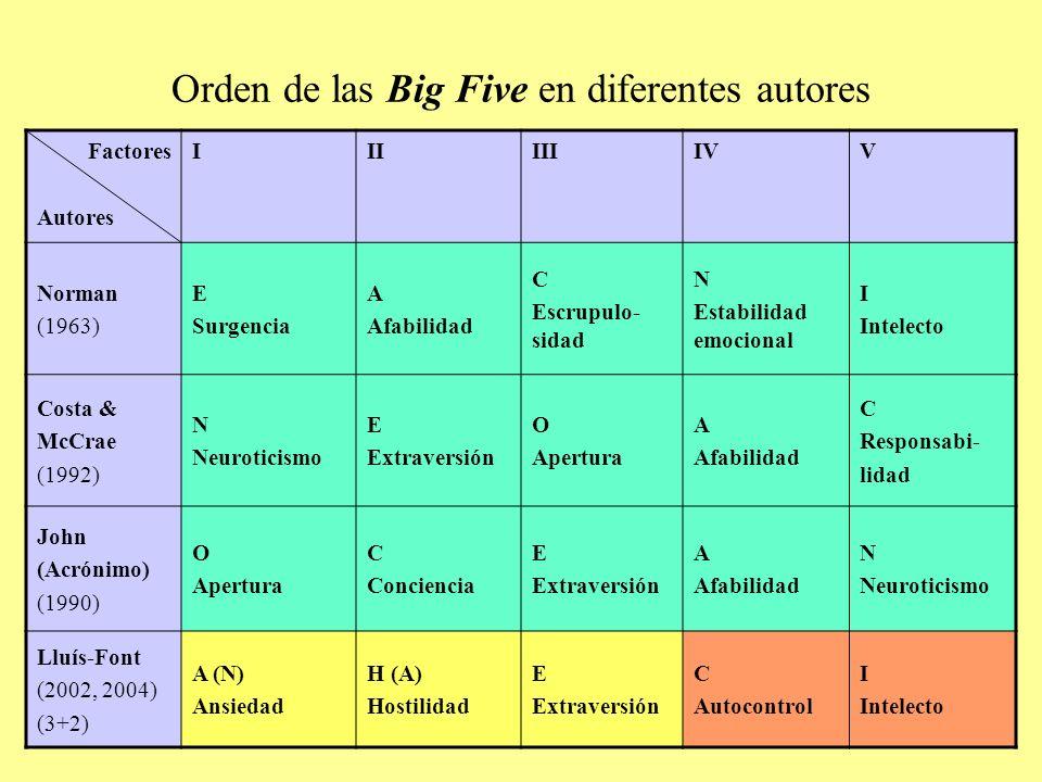 Orden de las Big Five en diferentes autores