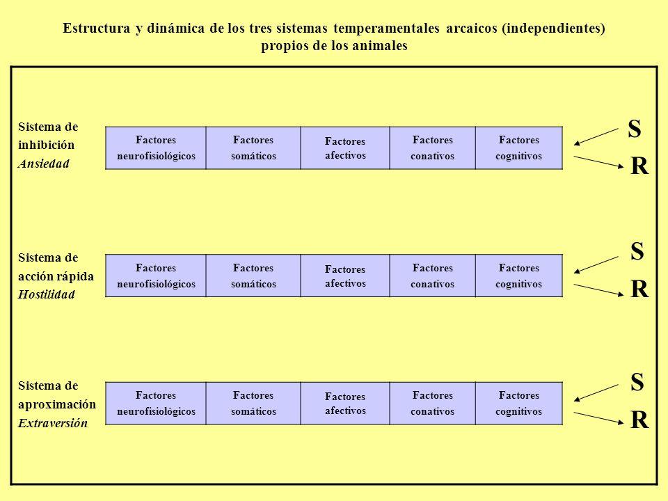 Estructura y dinámica de los tres sistemas temperamentales arcaicos (independientes) propios de los animales