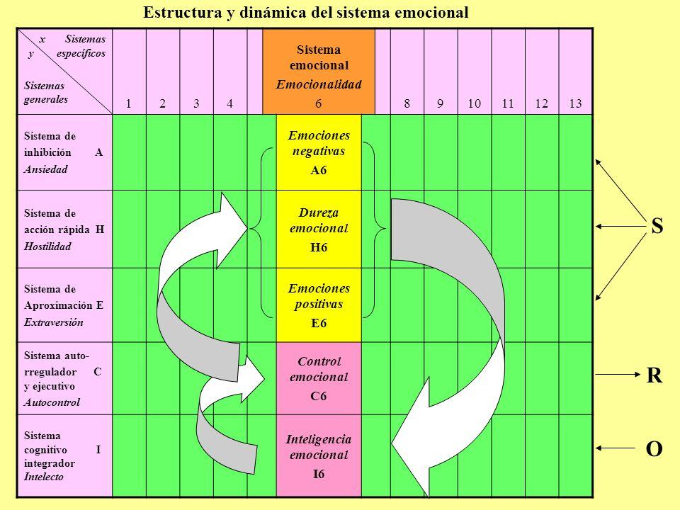 Estructura y dinámica del sistema emocional