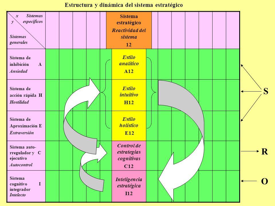 Estructura y dinámica del sistema estratégico