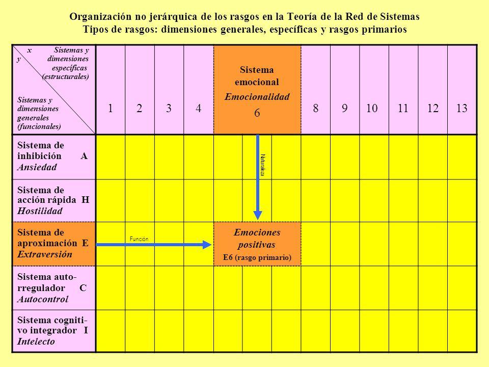 Organización no jerárquica de los rasgos en la Teoría de la Red de Sistemas Tipos de rasgos: dimensiones generales, específicas y rasgos primarios