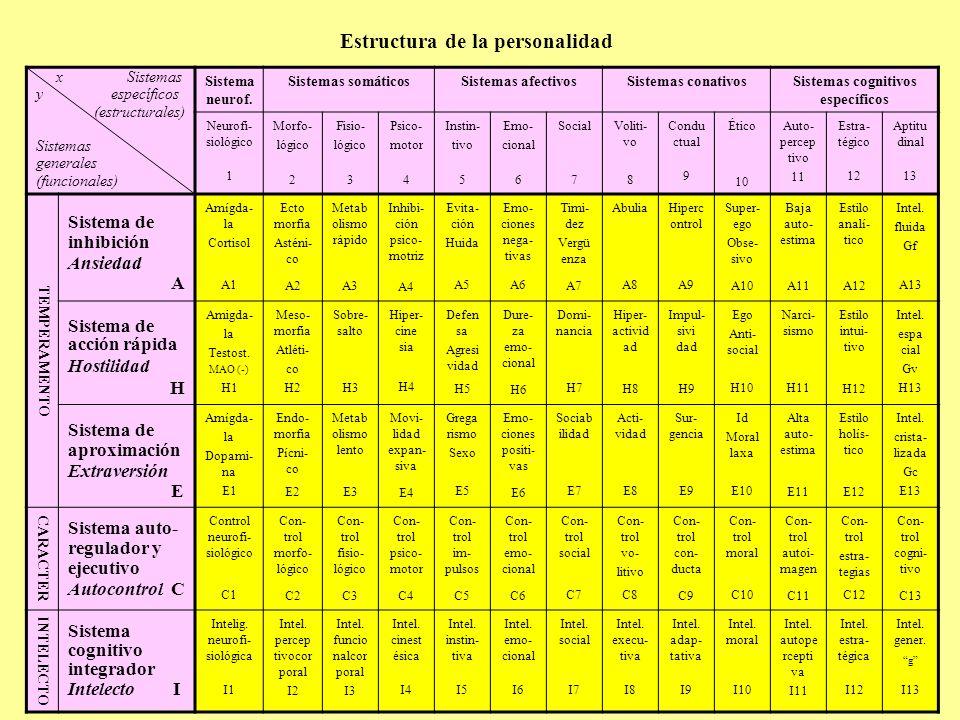 Estructura de la personalidad