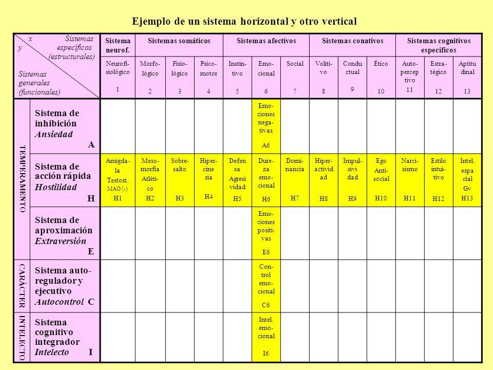 Ejemplo de un sistema horizontal y otro vertical