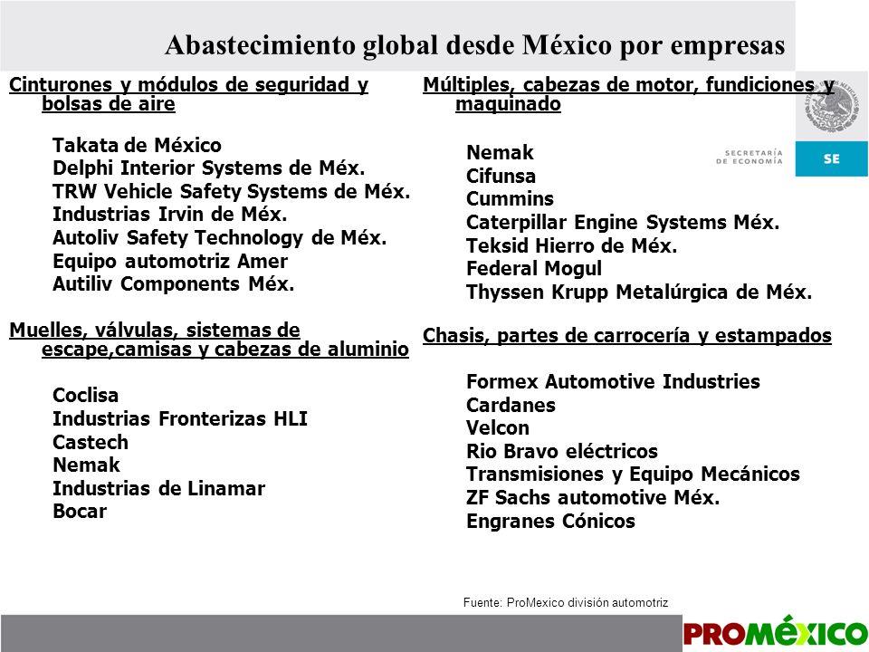Abastecimiento global desde México por empresas