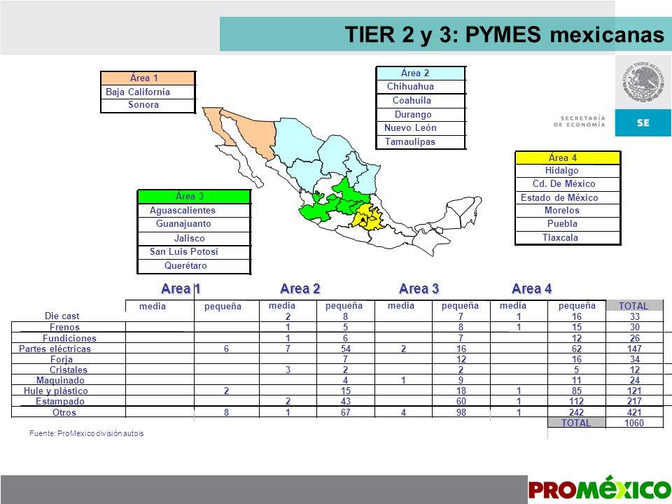 TIER 2 y 3: PYMES mexicanas