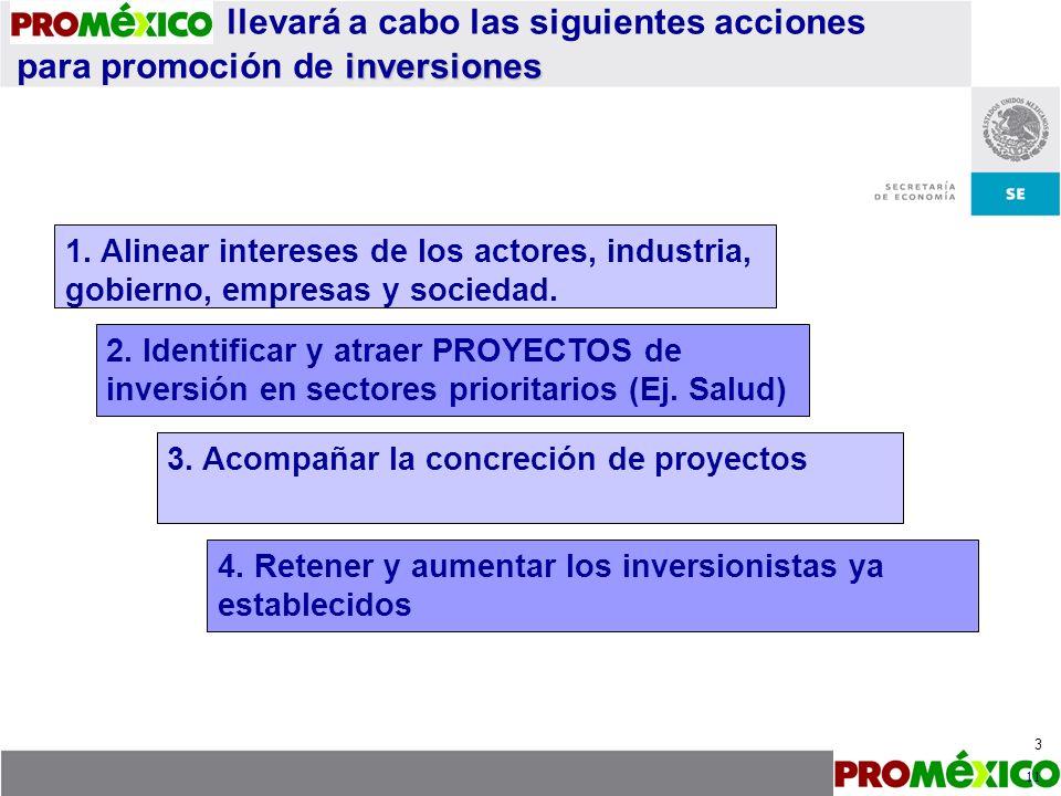 llevará a cabo las siguientes acciones para promoción de inversiones