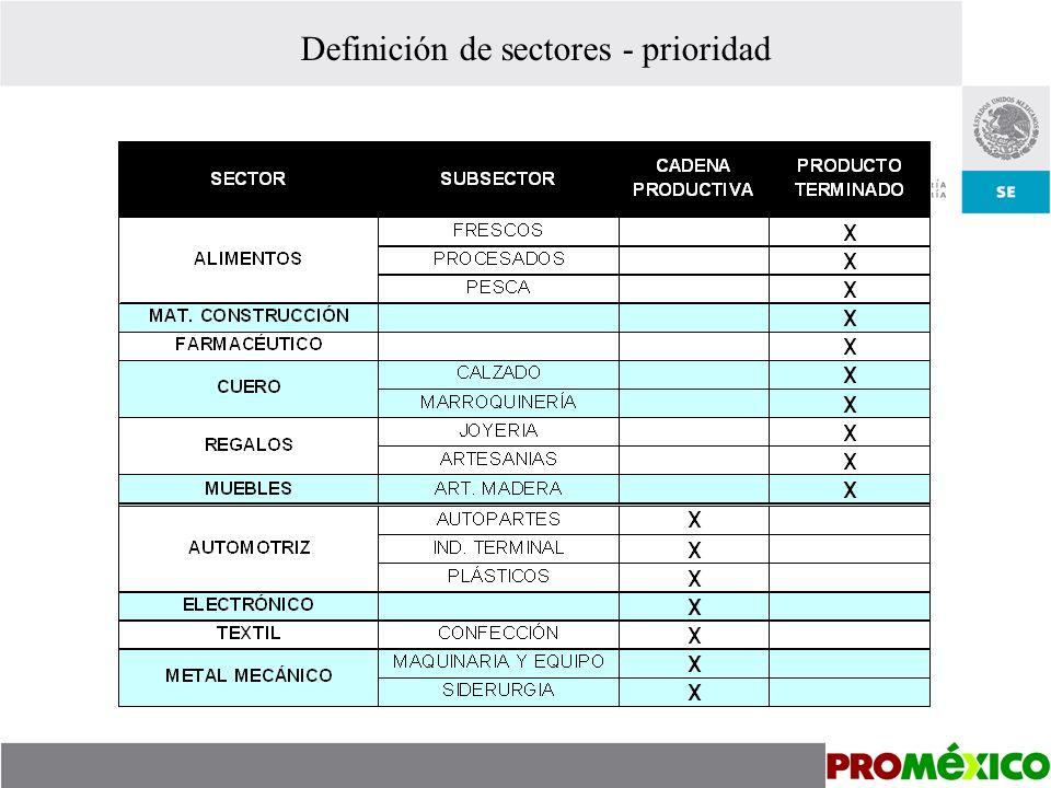 Definición de sectores - prioridad