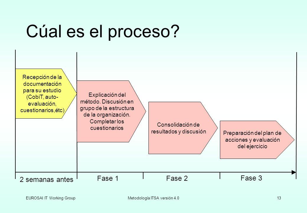 Cúal es el proceso 2 semanas antes Fase 1 Fase 2 Fase 3