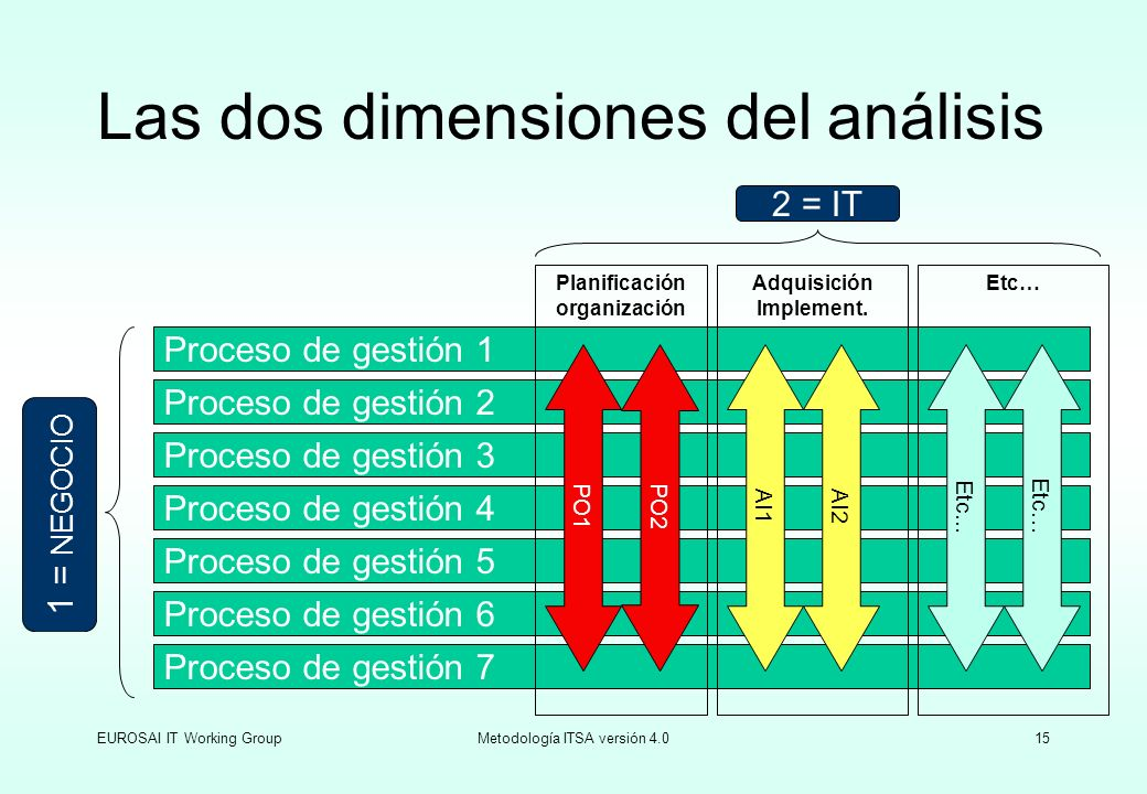 Las dos dimensiones del análisis