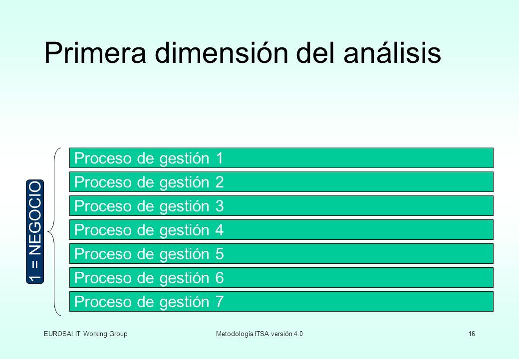 Primera dimensión del análisis