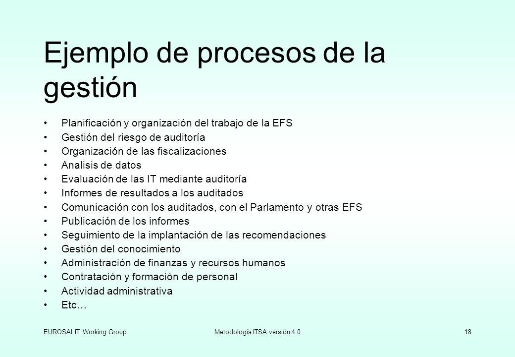 Ejemplo de procesos de la gestión
