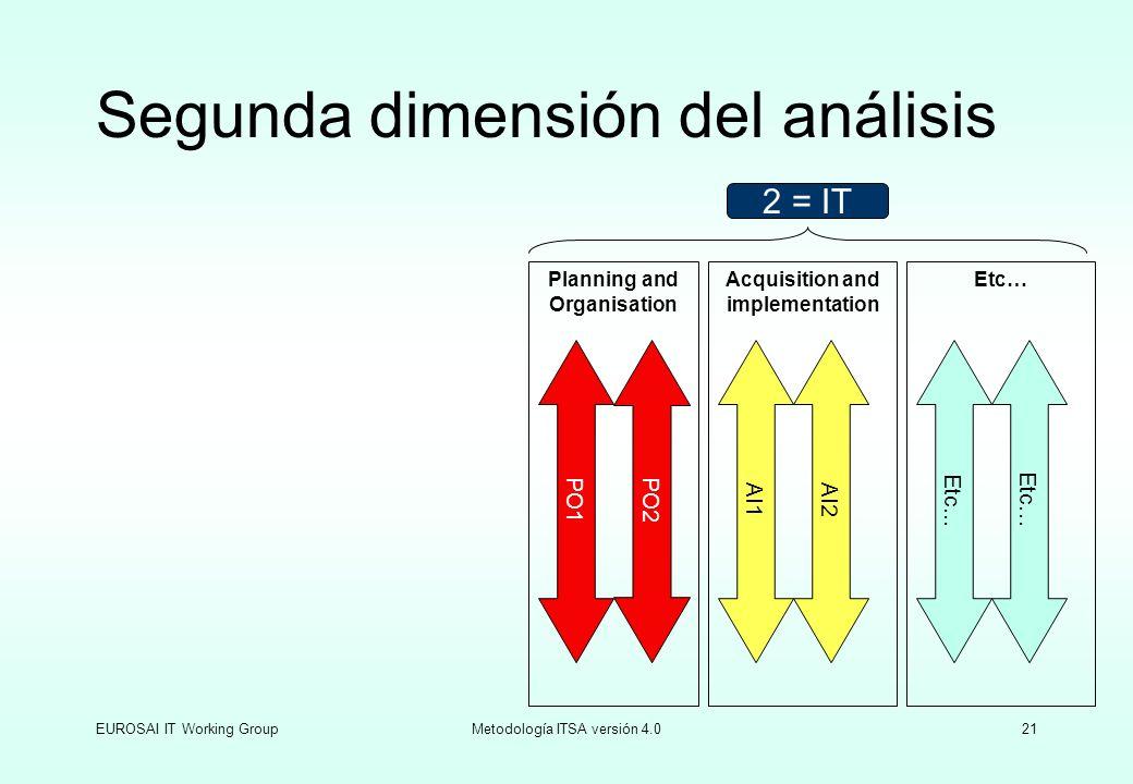 Segunda dimensión del análisis