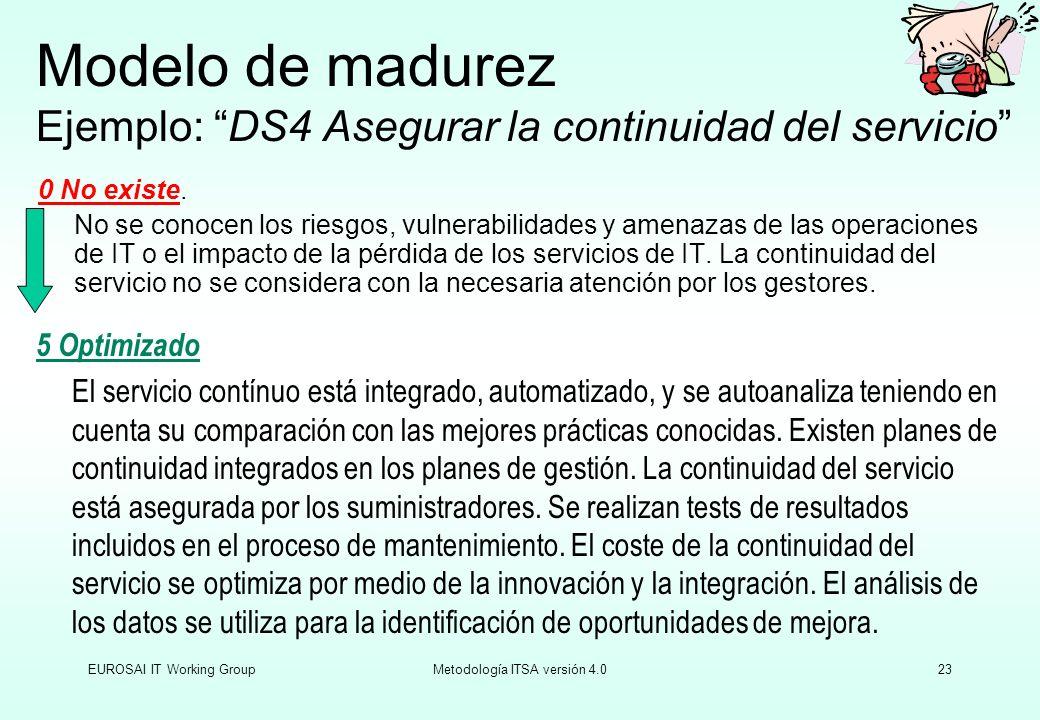 Modelo de madurez Ejemplo: DS4 Asegurar la continuidad del servicio