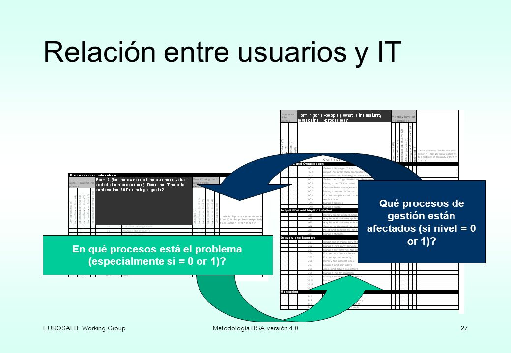 Relación entre usuarios y IT