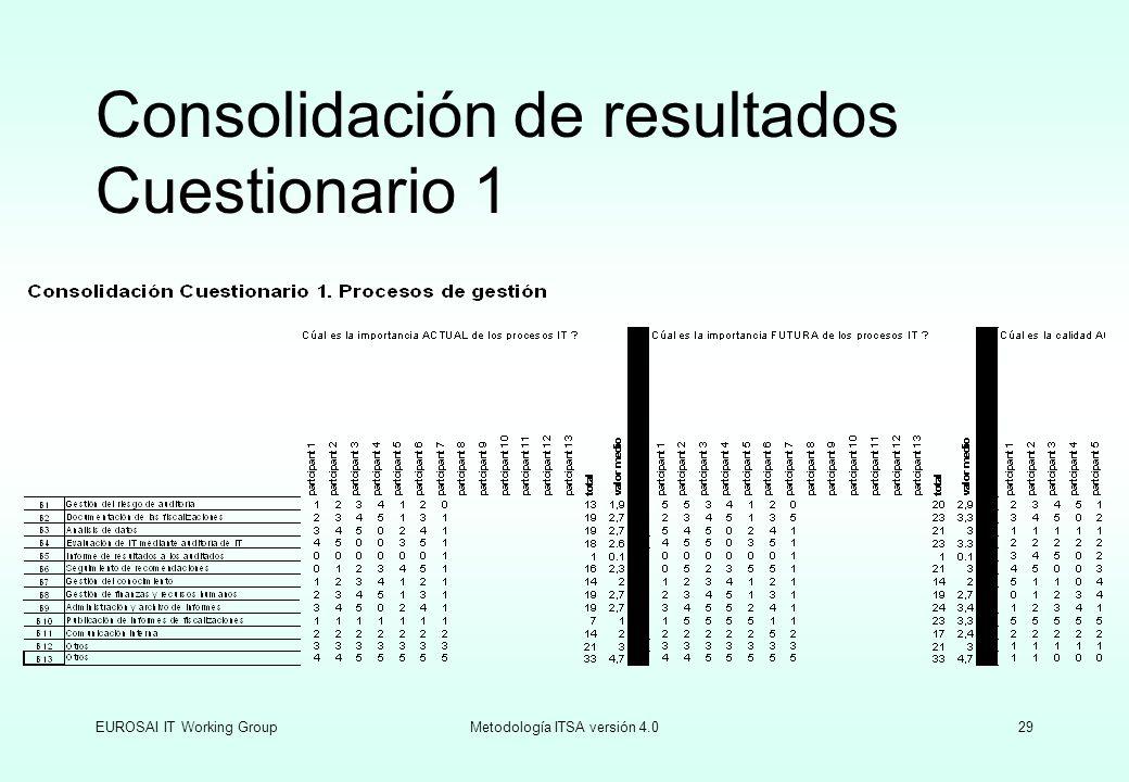 Consolidación de resultados Cuestionario 1
