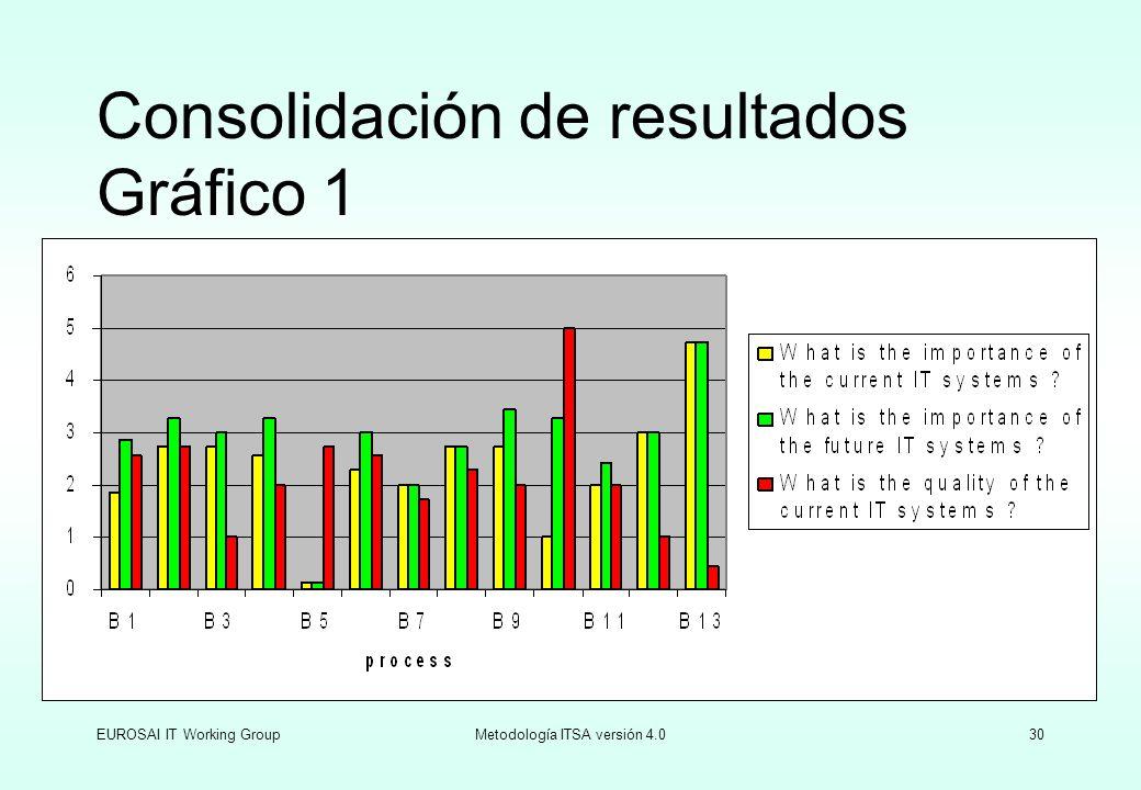 Consolidación de resultados Gráfico 1