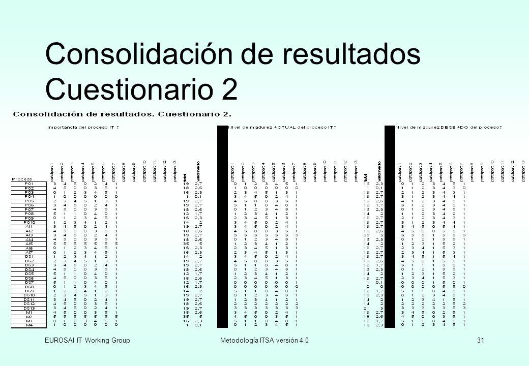 Consolidación de resultados Cuestionario 2