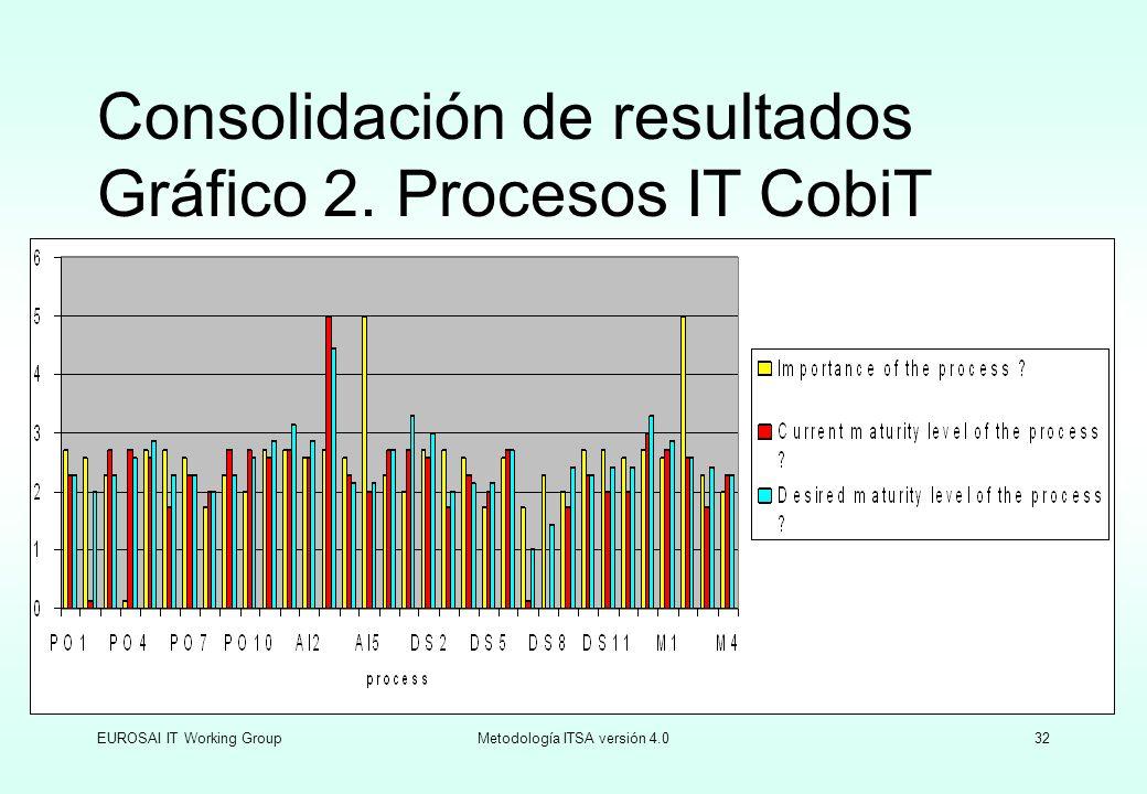 Consolidación de resultados Gráfico 2. Procesos IT CobiT