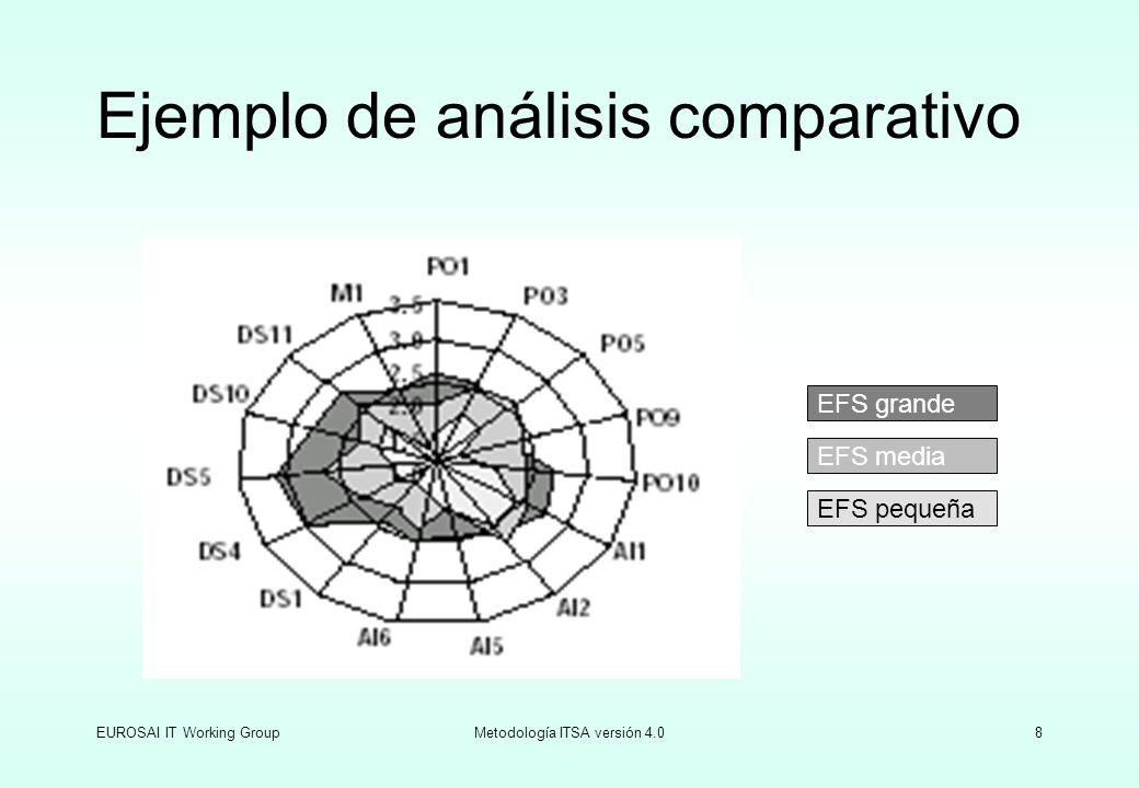 Ejemplo de análisis comparativo