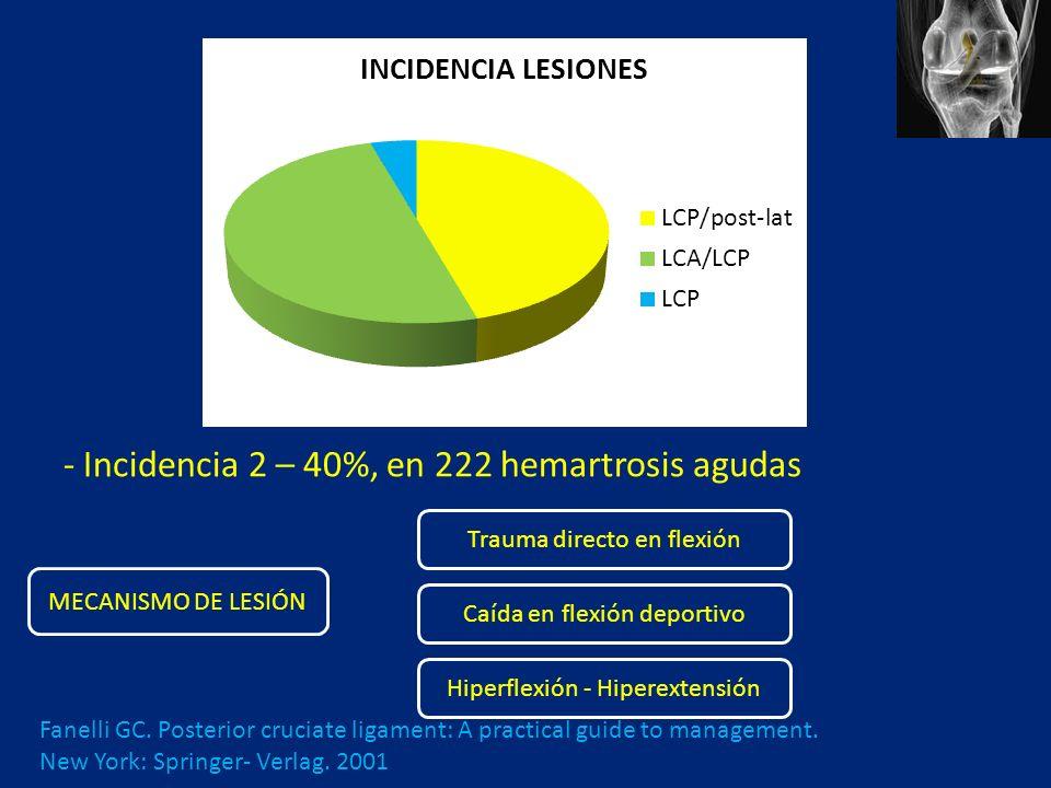- Incidencia 2 – 40%, en 222 hemartrosis agudas