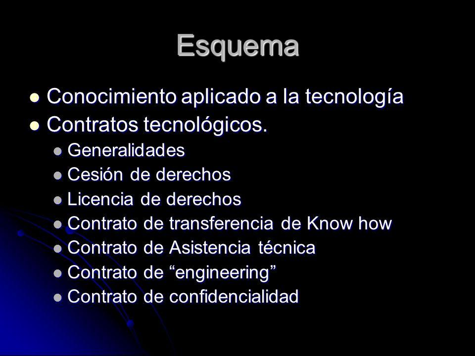Esquema Conocimiento aplicado a la tecnología Contratos tecnológicos.