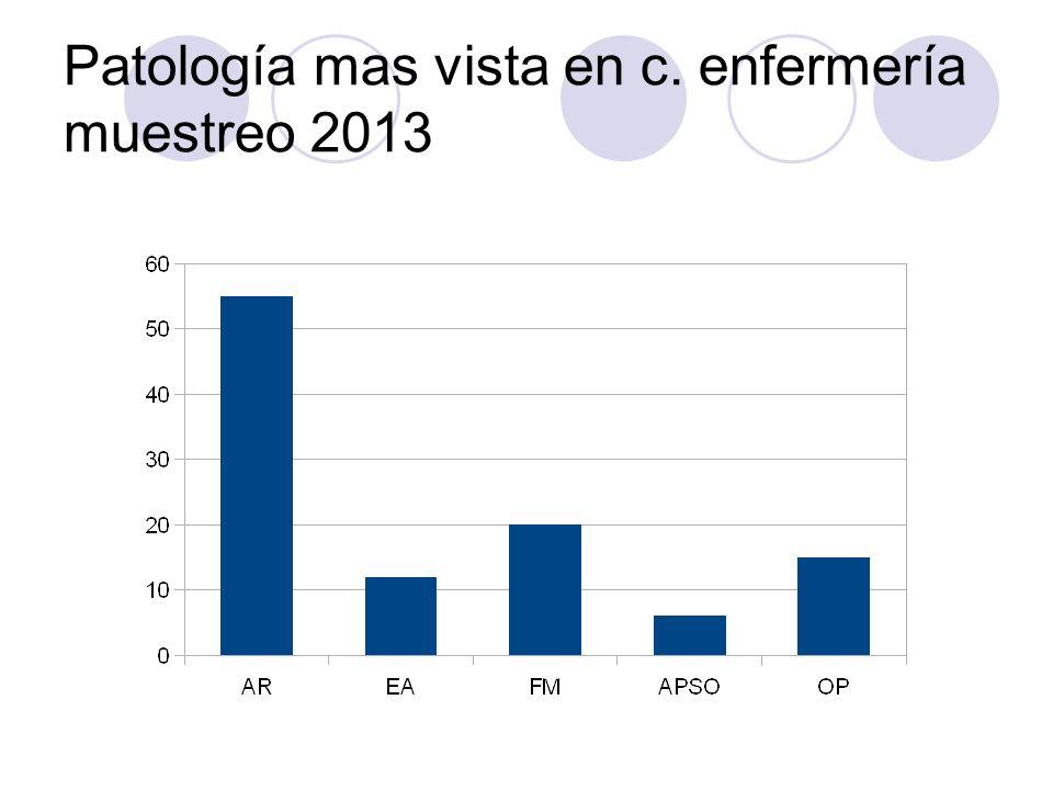 Patología mas vista en c. enfermería muestreo 2013