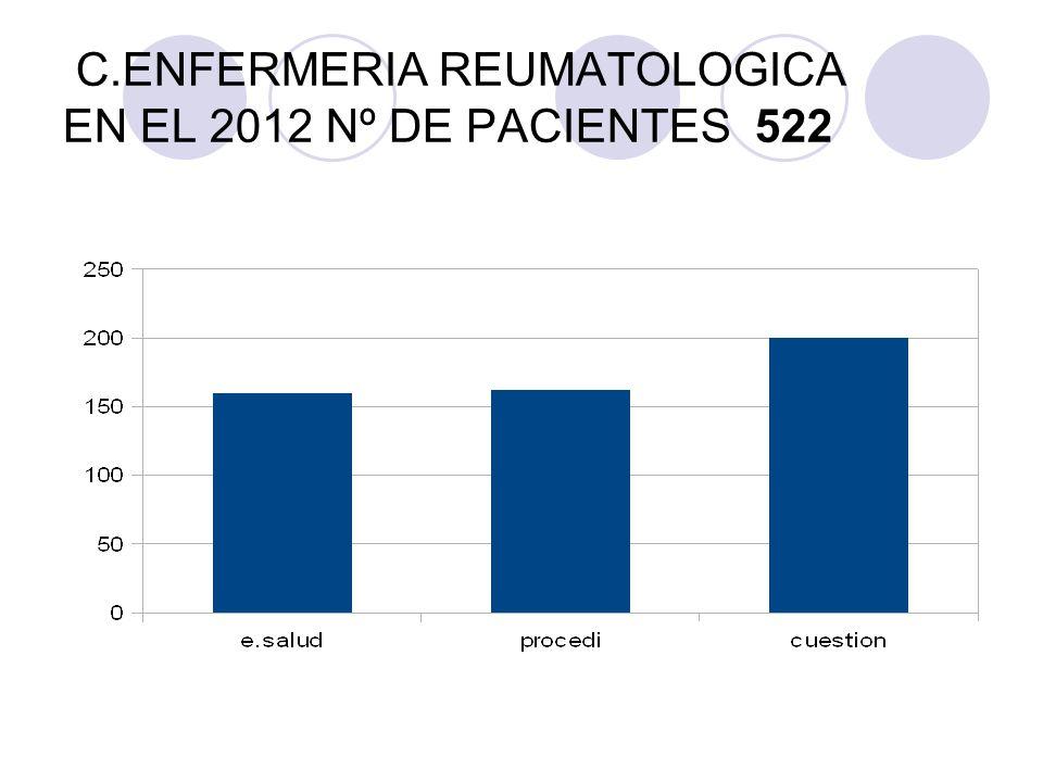 C.ENFERMERIA REUMATOLOGICA EN EL 2012 Nº DE PACIENTES 522